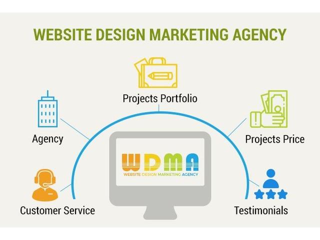 Best Website Design Marketing Agency Company - Website promotion