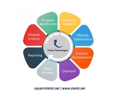 Search Engine Marketing consists of strategies which helps