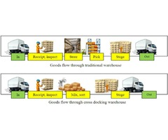 Beneficial Cross Docking Warehouse Las Vegas - Accurate Warehousing