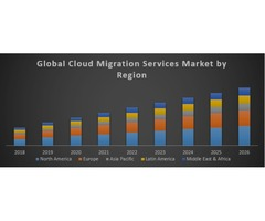 Global Cloud Migration Services Market | free-classifieds-usa.com