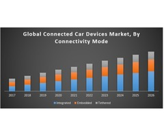 Global Connected Car Devices Market