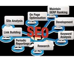 Digital Marketing and SEO Services in Memphis