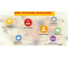 Hire a Full Stack Developer in USA for Your Web Design
