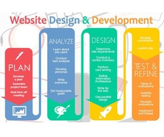 Web Design & Development Leesburg VA | Web Design & Development Baltimore