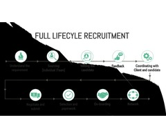 Your Go to Guide for Full Cycle Recruiting
