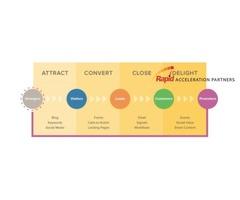 top inbound marketing agencies