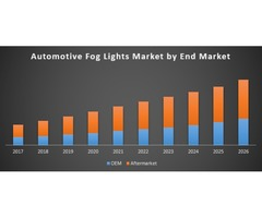 Global Automotive Fog Lights Market