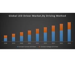 Global LED Driver Market