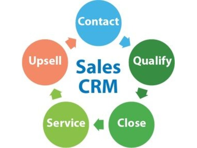 Salesforce CRM consulting | free-classifieds-usa.com