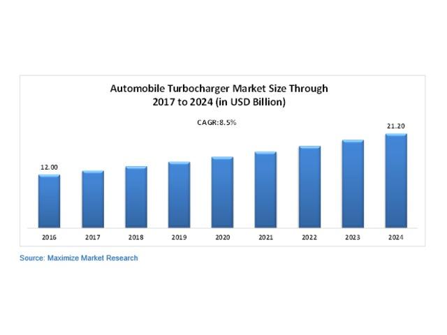 Global Automotive Turbocharger Market | free-classifieds-usa.com