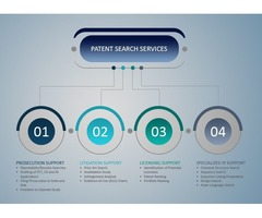 How Patentable Your Invention ? Patent Search Services