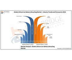 Global Lithium-Ion Battery Recycling Market