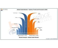 Global Cobalt Market