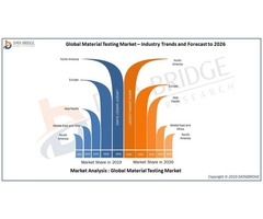 Material Testing Market to See High CAGR Growth of 4.65% by 2026
