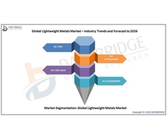 Global Lightweight Metals Market is Growing at a CAGR of 8.75% in 2026