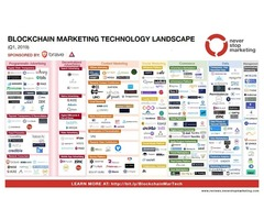 How is Works Blockchain Marketing Technology Landscape ?