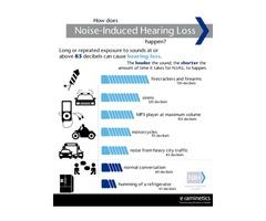 Infographics - Audiometric and Mobile Health Testing & Screening | Examinetics