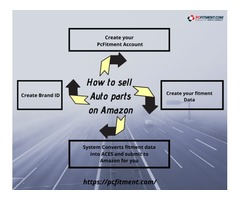 How to Sell Auto Parts on amazon...?