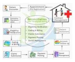 Medical Management Services (MMS)   Physician Billing Services   Medical Coding for Physicians