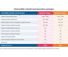 LinkedIn Lead Generation Service For Your Business, USA - ZealousWeb