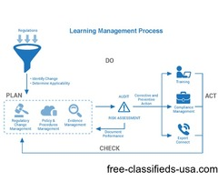 Make it Learning Management Software is Try for Free