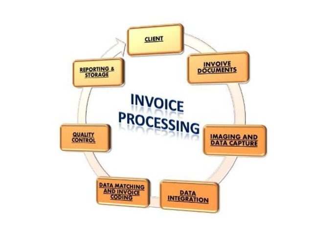 Low Cost Invoice Processing Services For SMEs | free-classifieds-usa.com