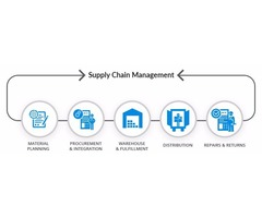 Find Affordable Supply Chain Management Assignment Help in Online