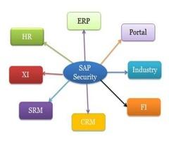Best SAP online training in Canada