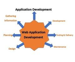 Offshore Software Development Company