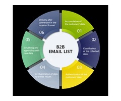 Top B2B Mailing Lists Providers | Email Lists Providers | Leo Data Services